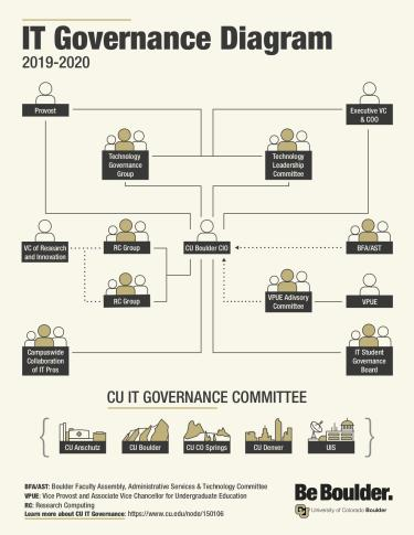 IT Governance Diagram 2019-2020