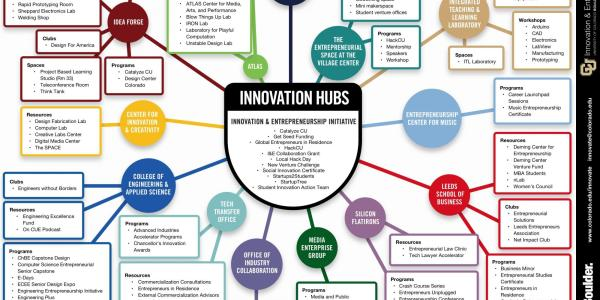 CU Boulder Innovation Hubs