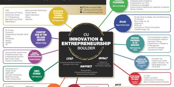 CU Boulder Innovation Hubs