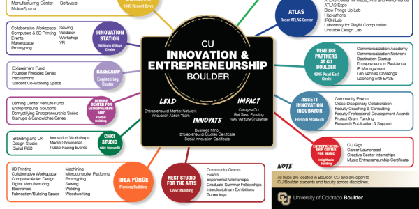 Innovation Hubs Map