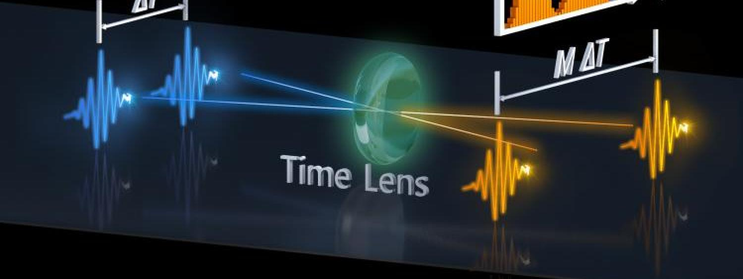 Graphic showing how a time lens can distinguish between two photons arriving at a detector close together. (Credit: Optica)