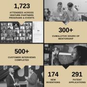 venture partners stats
