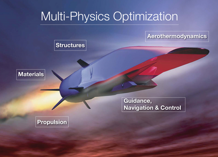 A graphic showing the various roles in hypersonic vehicle creation including optimization,  propulsion, materials, structures, aerothermodynamics, guidance, navigation and control