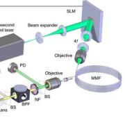 A new light control system in photonics