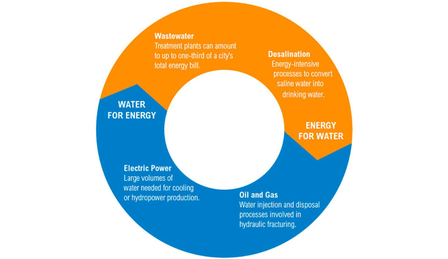 Graphic of water-energy cycle.
