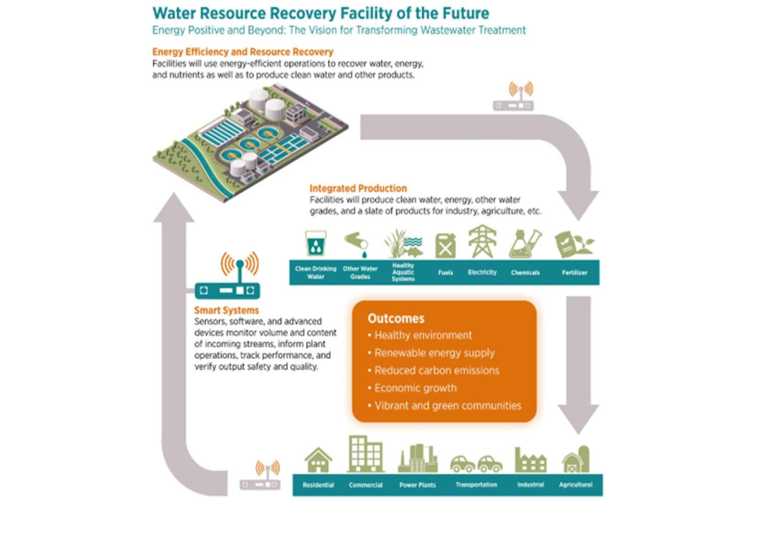 Energy and Resource Recovery from Waste Treatment Graphic