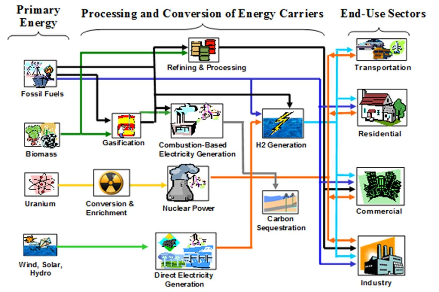 Systems engineering to optimize water-energy nexus graphic