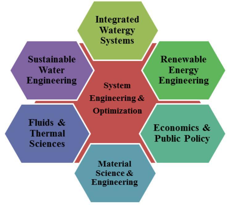 Multidisciplinary areas of collaboration
