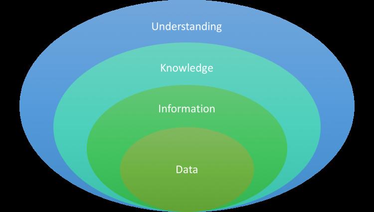 layers of infomraiton