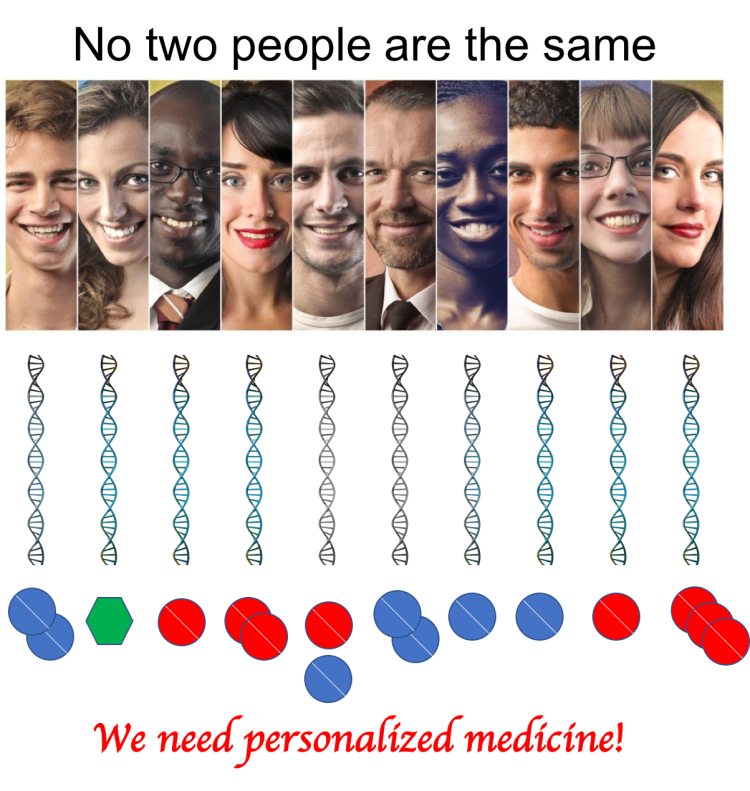 people with DNA and different pills for each person