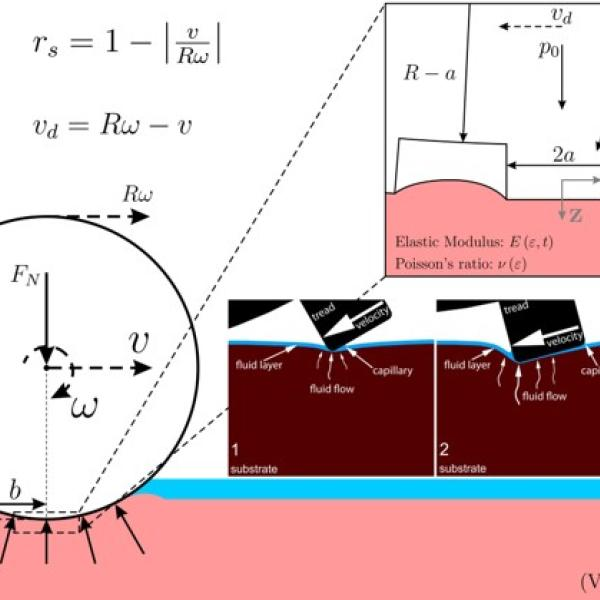 Analytical contact mechanics modeling to study micro-pillar effects