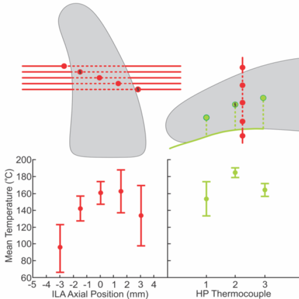 Intraluminal temperature measurements during tissue fusion, where multiple thermocouples are used in an intraluminal array