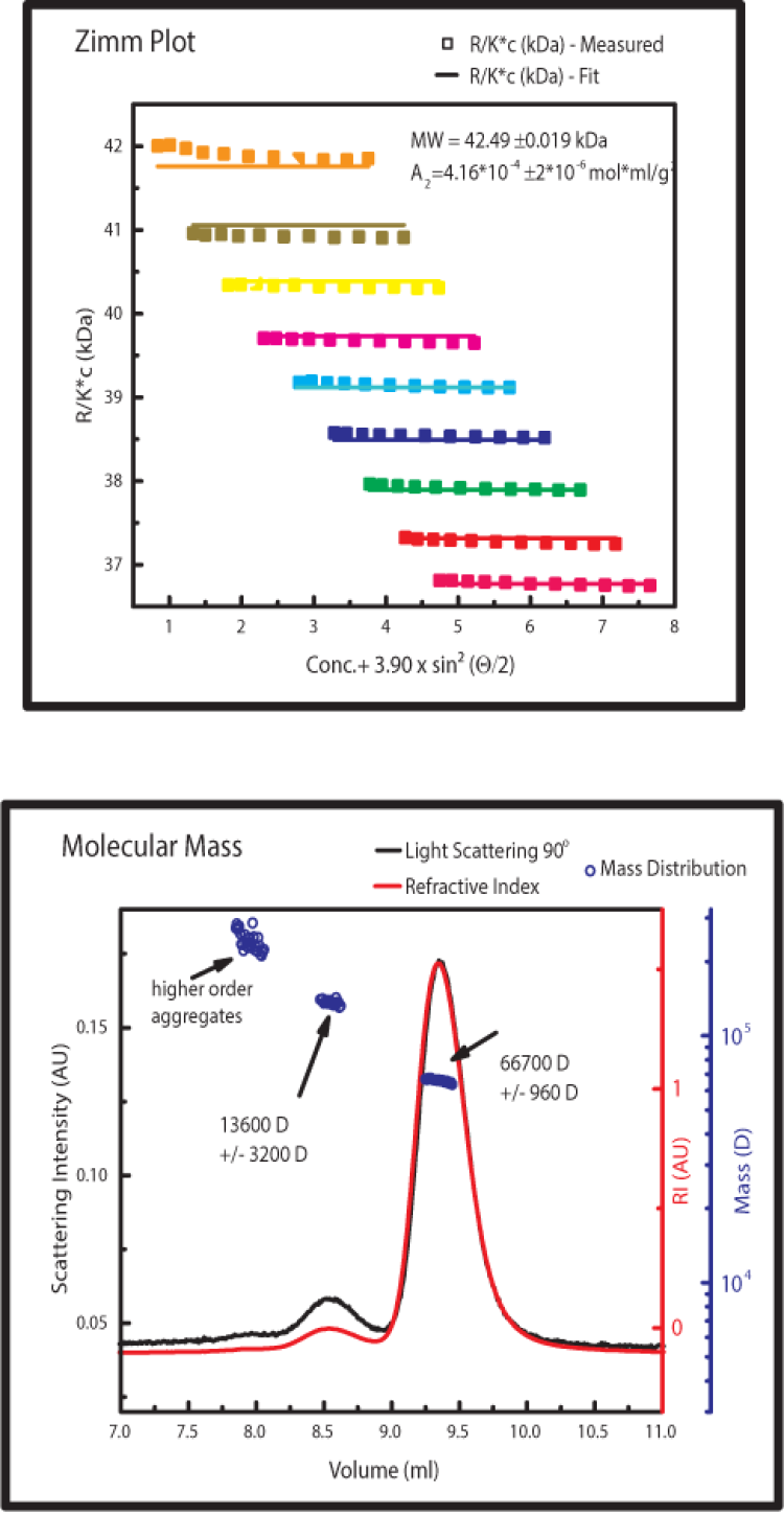 Example Data produced by Sec-MALS and Example of data produced by CG-MALS