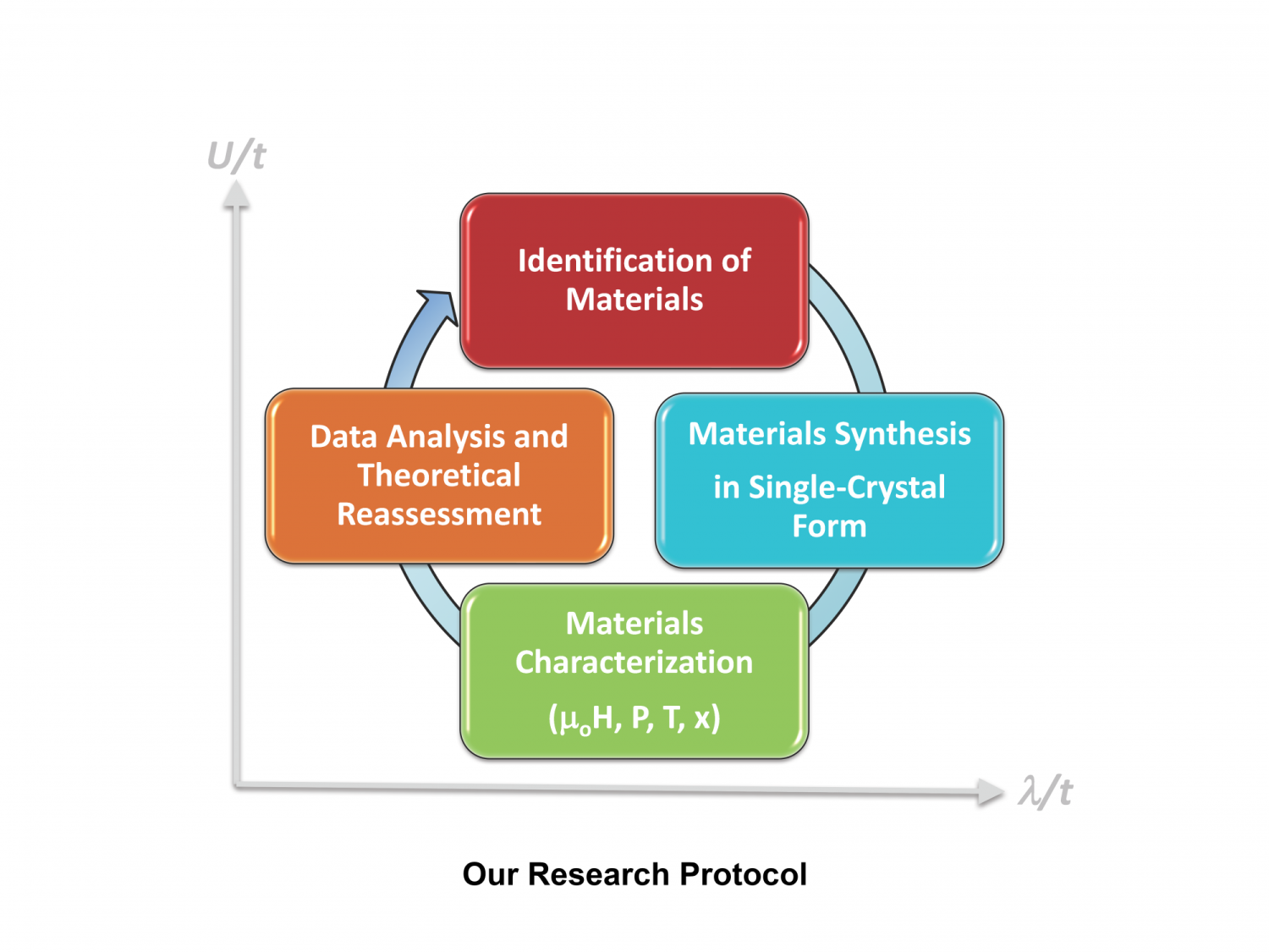 Our research protocol: identification of materials, materials synthesis, materials characterization, data analysis and theoretical reassessment
