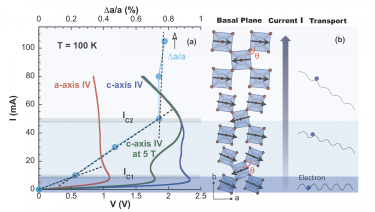 Diagrams for Sr2IrO4 illustrate that the current-induced lattice expansion (a) causes the unusual I-V curves and (b) increases Ir-O-Ir bond angle  (red) and decreases magnetic canting (black arrows) with increasing current I. The reduced lattice distortions lead to enhanced electron mobility.