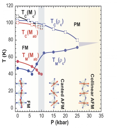 Temperature-Pressure Phase Diagram indicates that application of modest pressure drives the ground state from ferromagnetism to anti ferromagnetism.