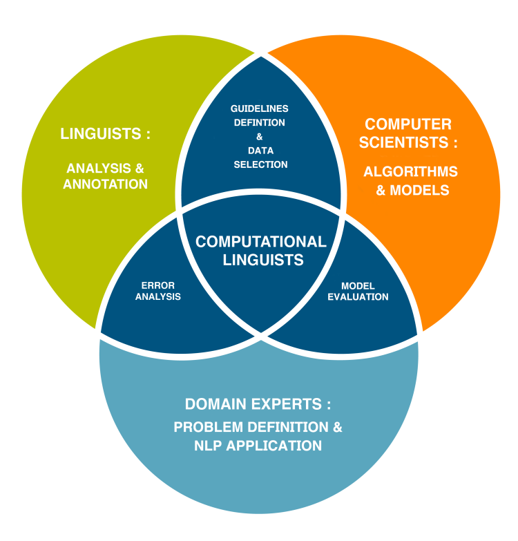 An infographic about the NLP ecosystem