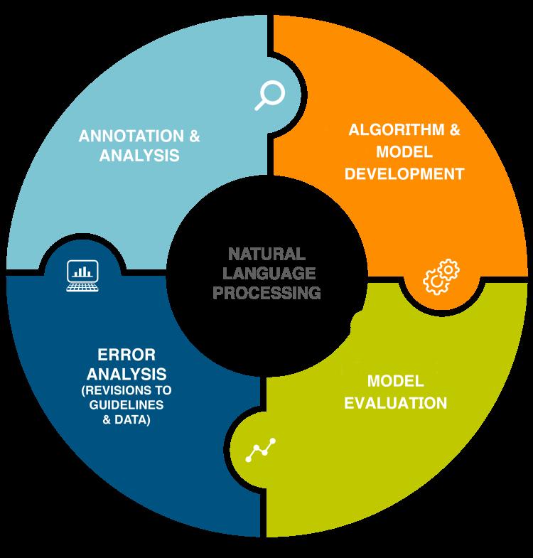 An infographic describing the NLP process