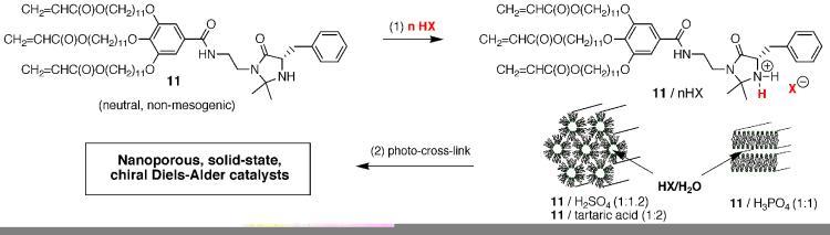 Brønsted acid-induced salt formation