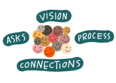 Vision, Asks, Process, Connections