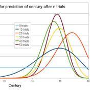 bayesian graph example