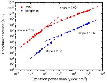 MIM-UNCP power dependence