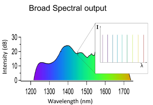 a graph of intensity vs wavelength that shows sinusoidal behavior across the spectrum