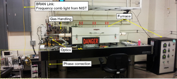 the cell, detector, and acquisition setup at the CU Rieker lab, which shows the bran link (frequency comb light from NIST) running into the phase correction. On the lab bench is the gas handling, which is connected to the optics and furnace