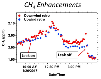 a graph of methane concentration versus time that shows an upside down parabola as the leak progresses