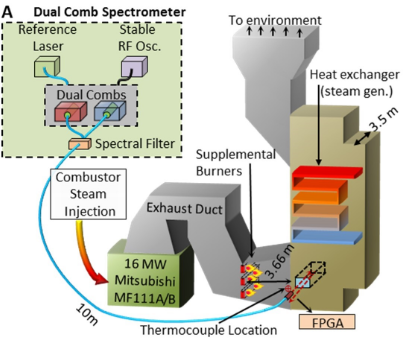 a diagram of a power plant that shows a dual comb spectrometer with a reference laser and spectral filter running with a combustor steam injection into an exhaust duct, a heat exchanger, and then into the environment