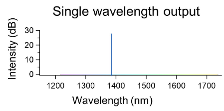 a graph of intensity vs wavelength that shows a single wavelength output at 1390 nm with an intensity of 30 dB