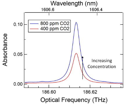 A graph of absorbance vs optical frequency vs wavelength where increasing concentration of carbon dioxide shows increasing absorbance at a wavelength of approximately 1606.5 nanometers.