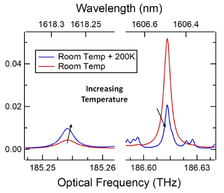 a graph of absorbance vs wavelength and optical frequency that shows that at lower frequencies, increasing room temperature causes an increase in absorbance; however, at higher frequencies, increasing room temperature causes a decrease in absorbance.