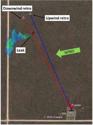 a map showing that the wind is perpendicular to the downwind and upwind retro between the methane leak and the trailer