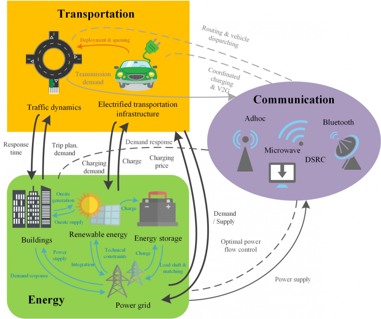 Smart and connected communities