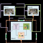 SCC Modeling Framework