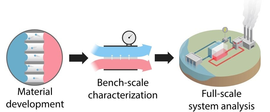 Membrane materials with high hydrophobicity and permeability
