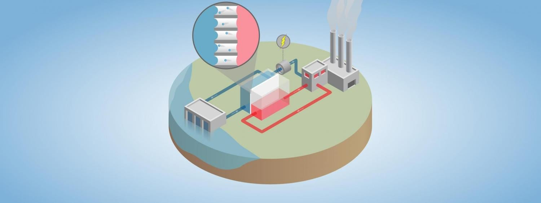 Harvesting sustainable energy