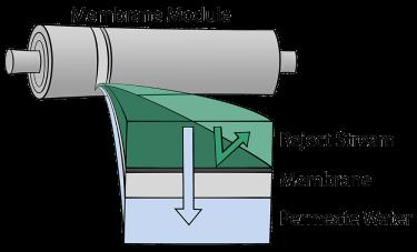 Membrane module