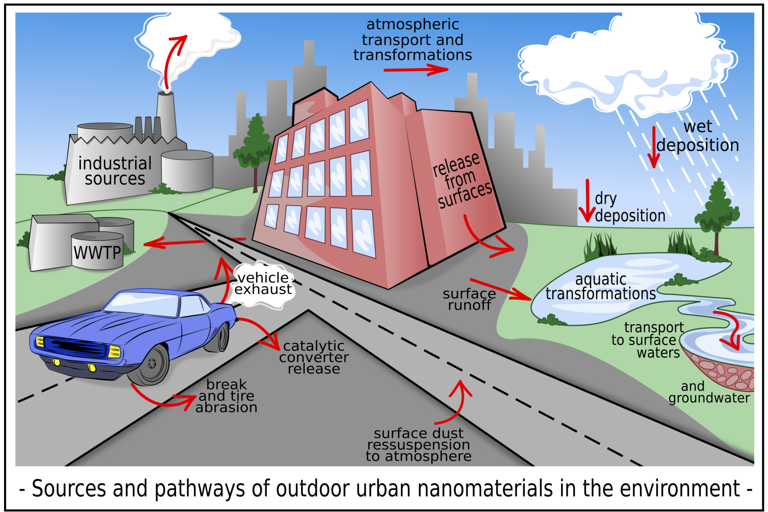 Outdoor urban nanomaterials: The emergence of a new, integrated, and critical field of study