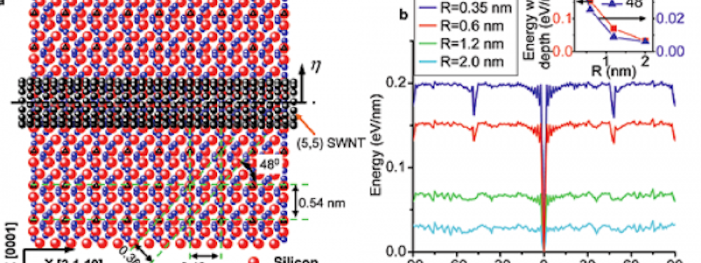 Alignment Controlled Growth of Carbon Nanotubes on Quartz