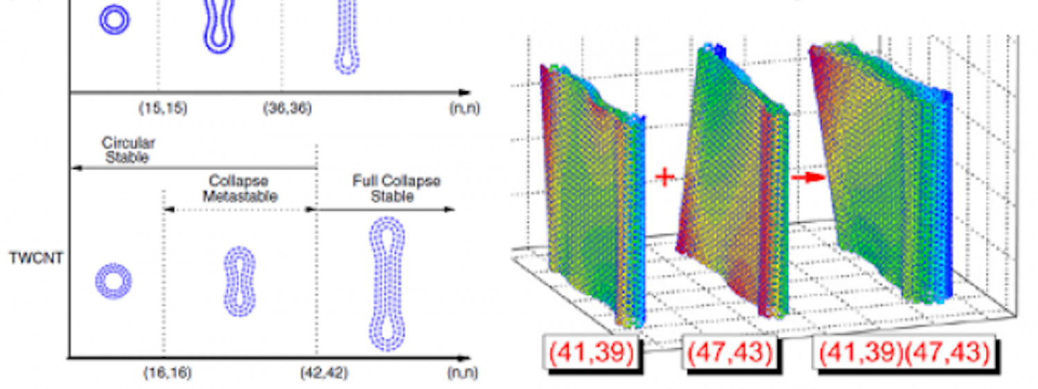 Collapse and Stability of Carbon Nanotubes