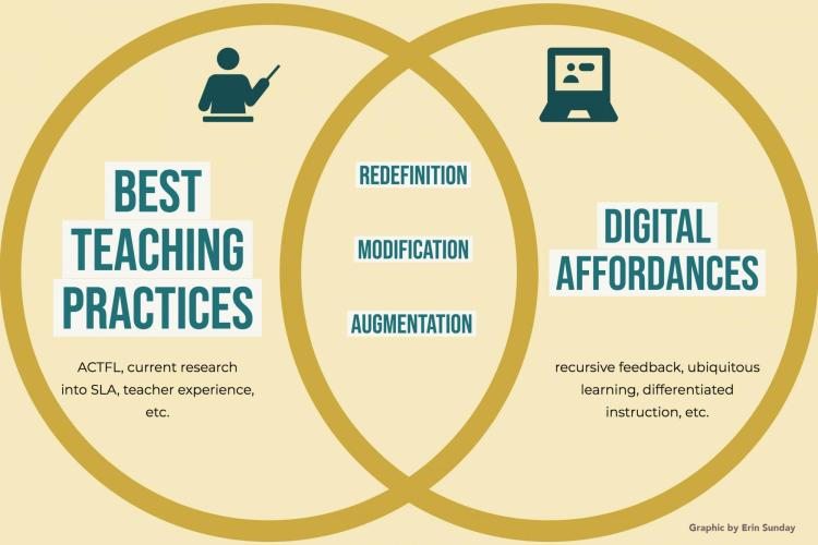 """first circles has best teaching practices, second has digital affordances and in the middle (intersecting parts)  there is """"redefinition, modification, augmentation)"""