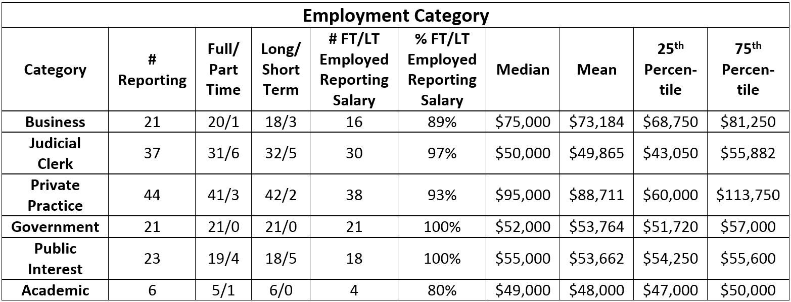 Class of 2015 employment information colorado law university these publicprivate statistics do not match the 2015 nalp report nalp classifies all academic and public interest positions as public sector xflitez Images