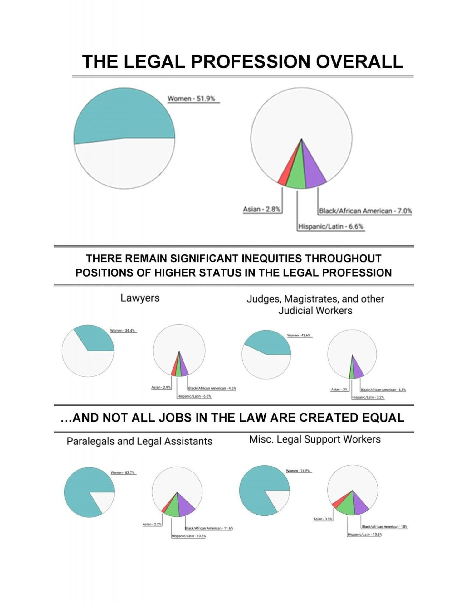 Legal profession data