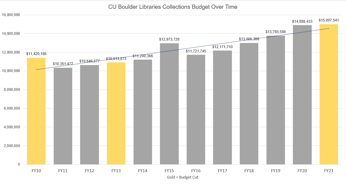 CU Boulder Collections Budget over Time, showing totals from FY03 to FY21