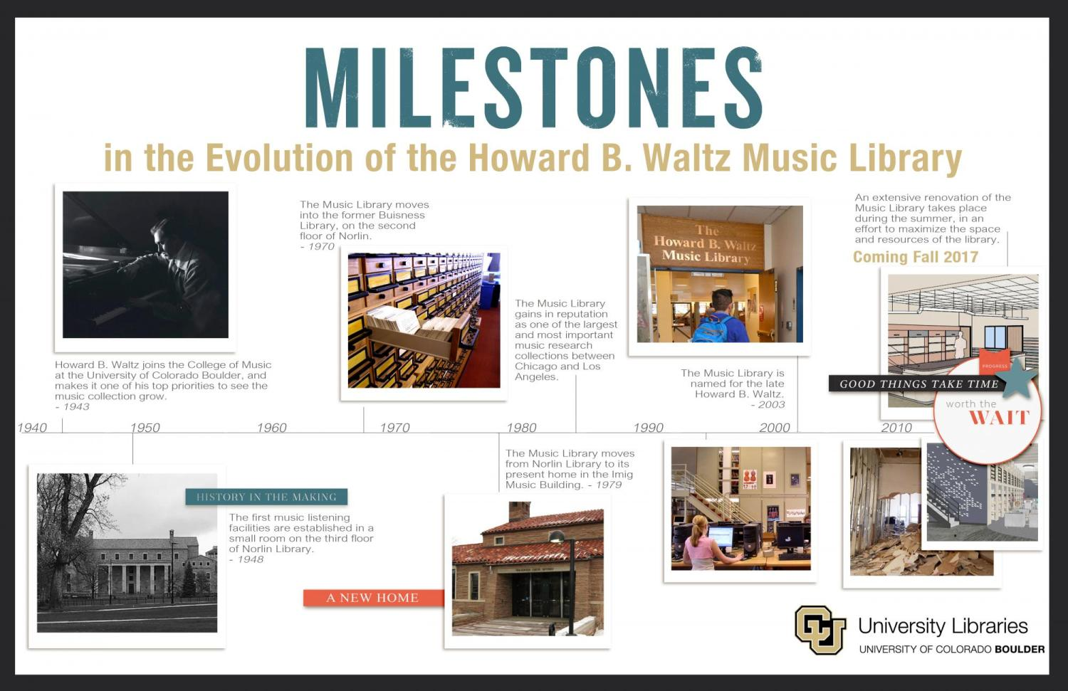 Timeline of the Evolution of the Music Library with milestones and dates