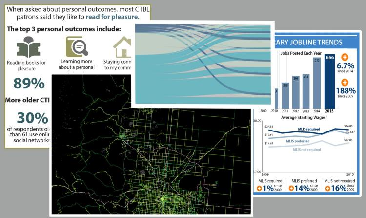 Examples of different kinds of data visualizations