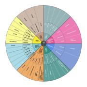 Odour Wheel of Book Smells