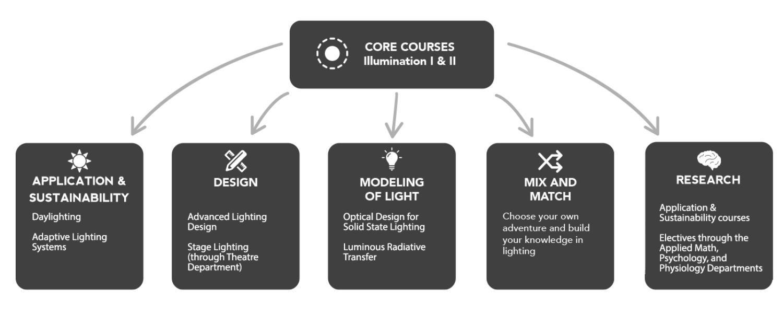 Lighting courses